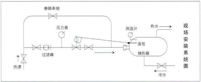 空调阀门 > 自力式电控温度调节阀  公称通径(mm)  推力(n) 20 25 32